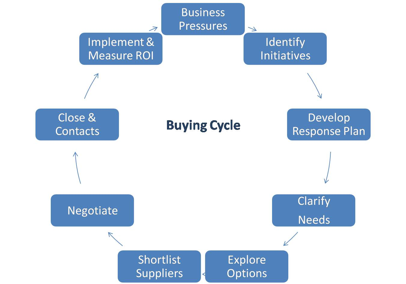 buying cycle The buying cycle, sometimes known as the marketing or sales cycle, is a patterned process consumers and business buyers go through when contemplating a purchase.