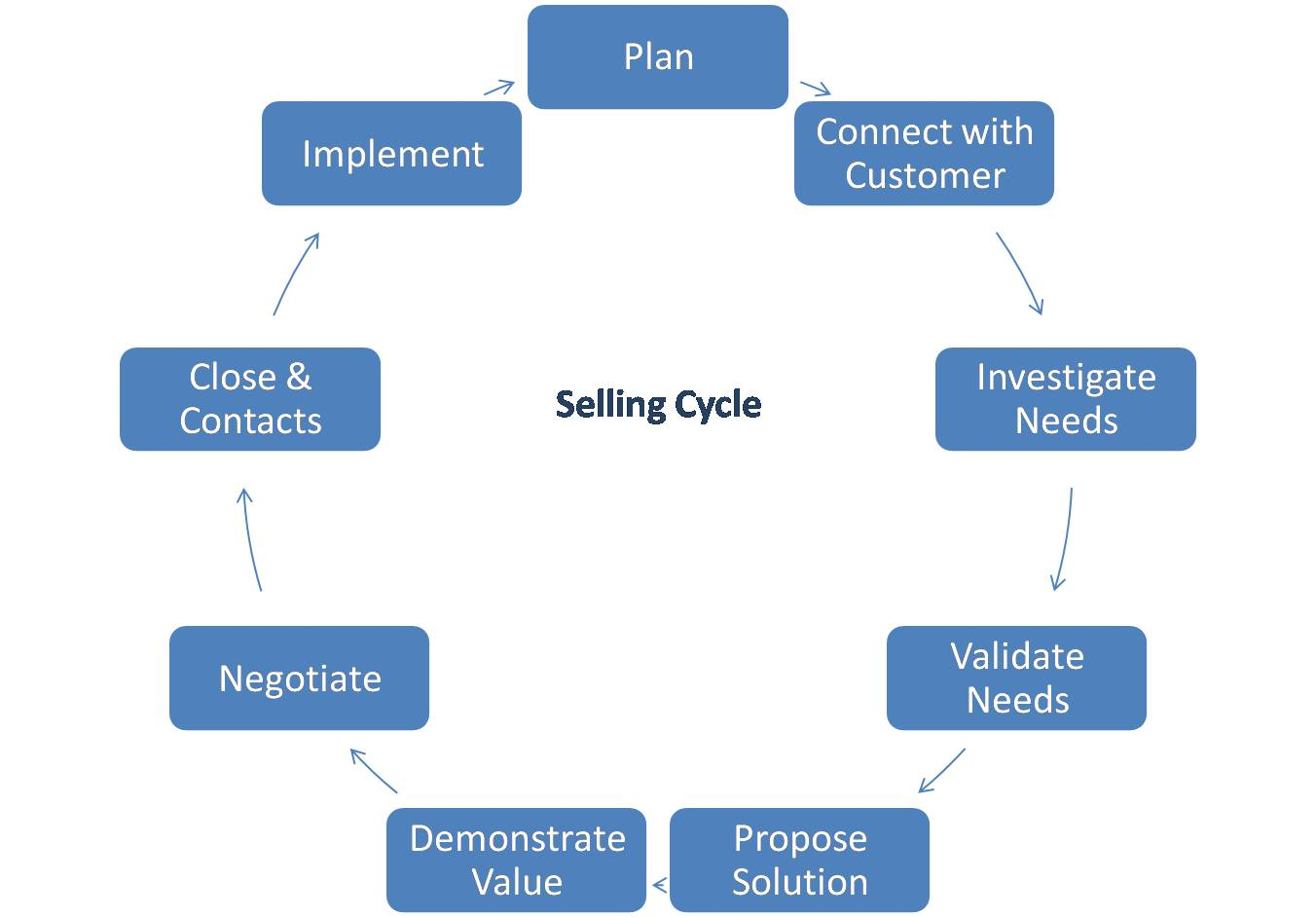 buying and selling cycles
