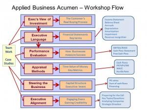 workshop flow